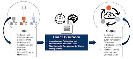 TCW-Modell zur Nutzung von Plattform- und Vertriebsdaten