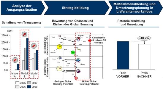 Vorgehensweise zur Erarbeitung und Umsetzung einer Global Sourcing-Strategie