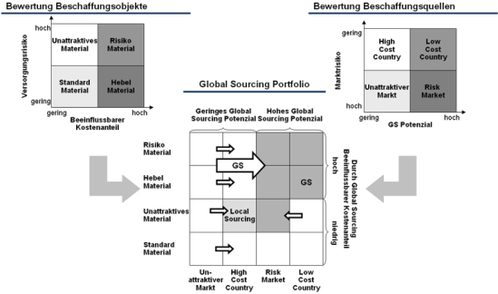 Portfoliosystematik für Global Sourcing