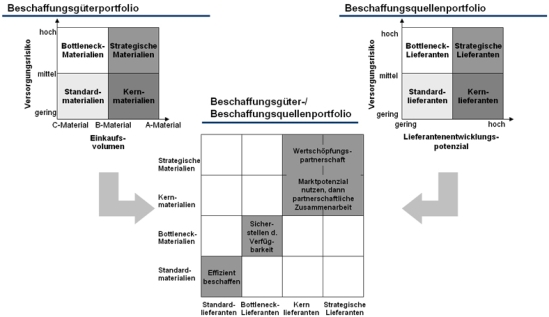 Kombiniertes Beschaffungsgüter-/ Beschaffungsquellenportfolio