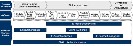 Ansätze im Electronic Sourcing