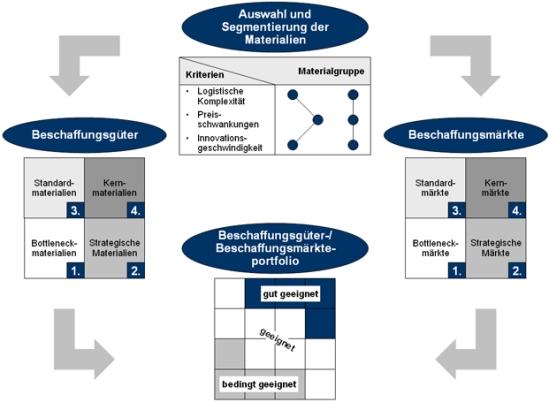 Portfoliosystematik zur Einführung von Electronic Sourcing