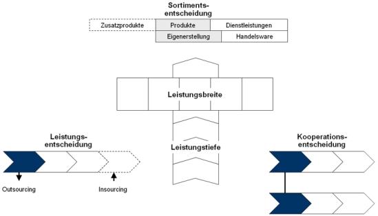 Entscheidungen im Rahmen der Leistungstiefenanalyse, -bewertung und -gestaltung