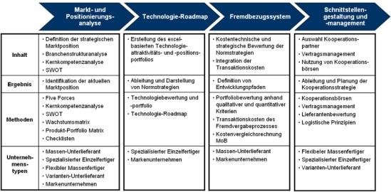 Vorgehensweise zur Leistungstiefenanalyse, -bewertung und -gestaltung
