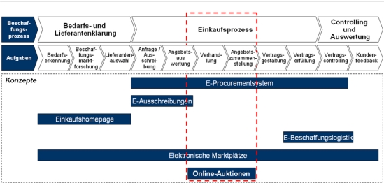 Wesentliche Elemente des E-Sourcings