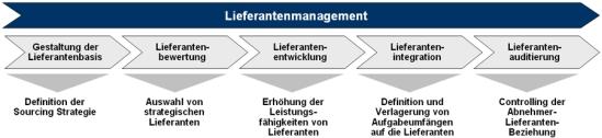 Gestaltungsfelder des Lieferantenmanagements