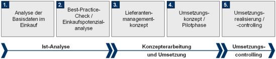 Vorgehensweise zur Implementierung eines Lieferantenmanagements