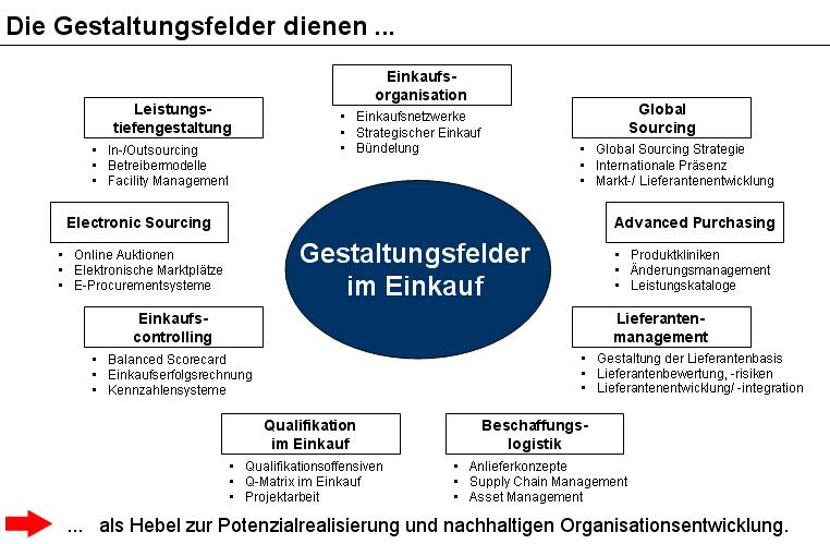 Supply Chain Management Operative Einkauf
