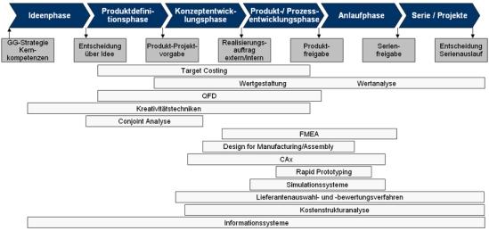 Methodeneinsatz in den verschiedenen Phasen des Produktentstehungsprozesses