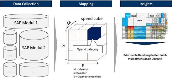 Vorgehensweise zur Einführung eines Betreibermodells