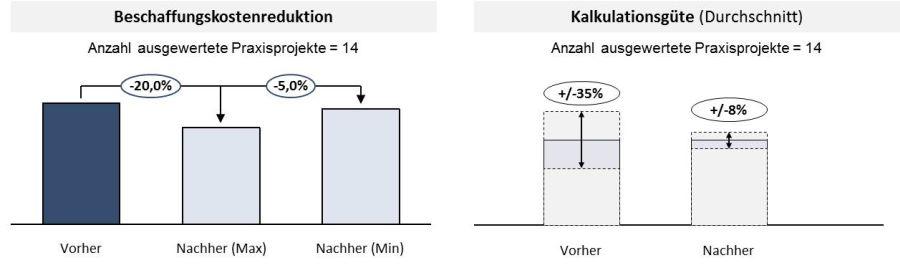 Aus den so gewonnenen Zahlenwerten, und, die wieder in Einheiten von a gemessen werden, lassen sich die Millerschen Indizes der Richtungen herleiten. ist der größte gemeinsame Teiler von, und.