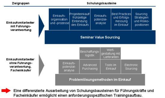 Struktur des Qualifikationsprogramms Einkauf