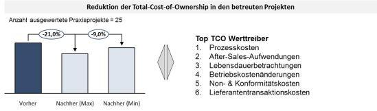 Vorgehensweise der TCW-Methodik zur TCO-Analyse
