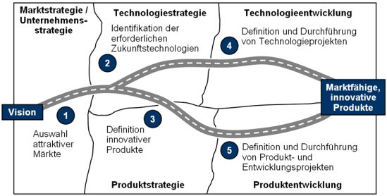 Innovationsroadmap