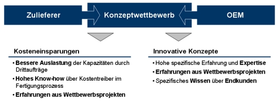 Konzeptwettbewerb, Konzeptwettbewerbe