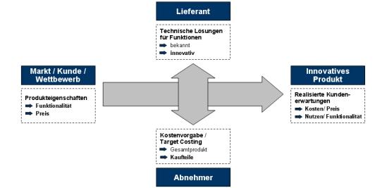 Zielkostenmanagement, Target Costing; Zielkosten