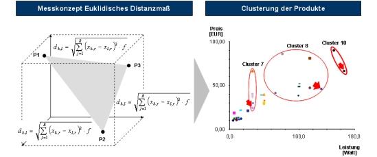 Produktprogramm, Programmplanung, Euklidisches Distanzmaß