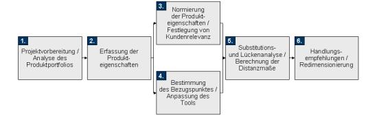 Produktprogramm, Programmplanung