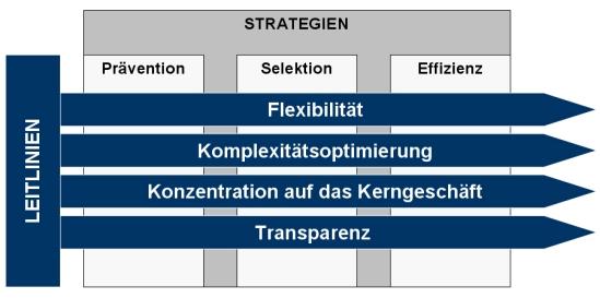 Leitlinien und Strategien des Änderungsmanagements, Änderungsmanagement