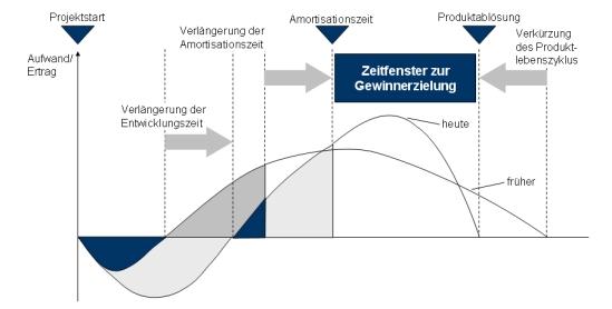 Produktlebenszeit, Produktlebenszyklus, Technologielebenszyklus