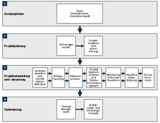 Entwicklungsprozess, Entwicklungsleistung, Entwicklung