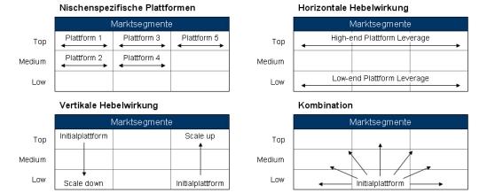 Plattformstrategie