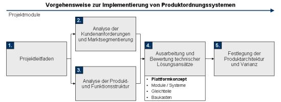 Produktordnungssysteme