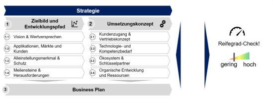 Reifegrad-Check für Geschäftsmodellentwicklungen