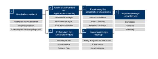 Projektstruktur für die Geschäftsmodellentwicklung