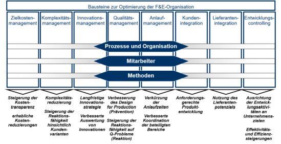 Bausteine zur Optimierung der F & E-Organisation