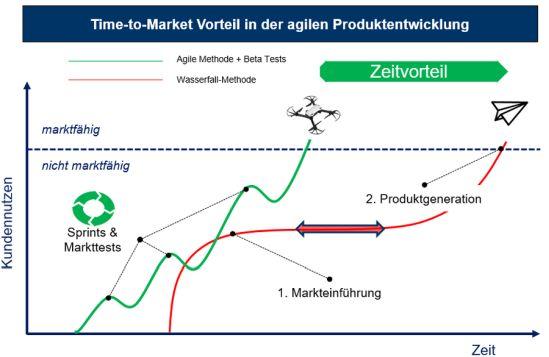Time-to-Market Vorteil in der agilen Produktentwicklung