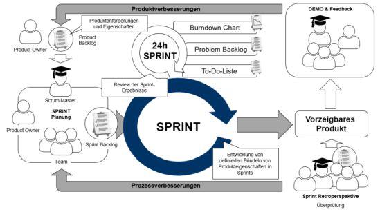 Produkt- und Prozessverbesserungen