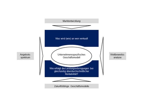 Ganzheitliche Betrachtung zur Geschäftsmodellgestaltung