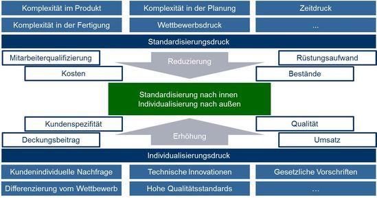 Individualisierung und Standardisierung zur Absicherung der Wettbewerbsposition