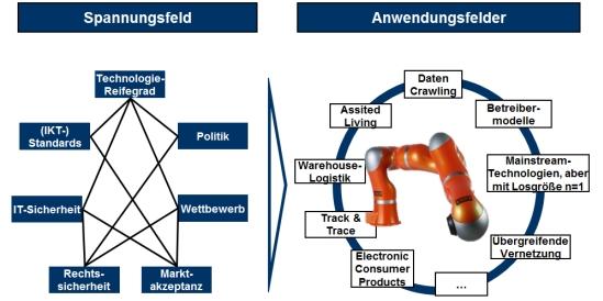 Spannungsfeld der Industrie 4.0