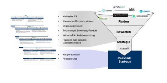 Passende Start-Ups