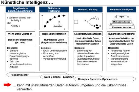 Machine Learning und Künstliche Intelligenz