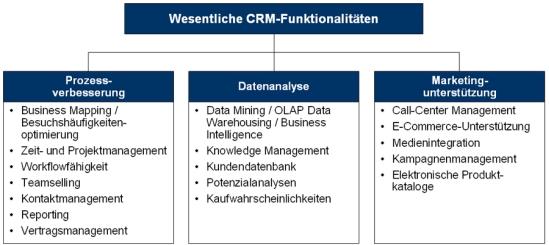 Wesentliche Funktionalitäten des Customer Relationship Managements