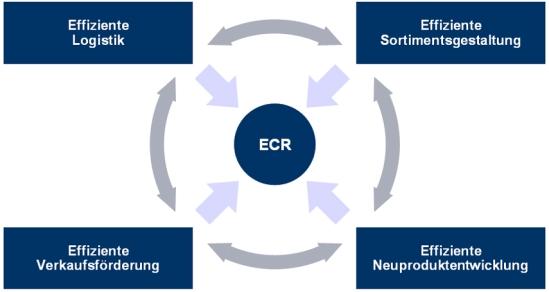 Wesentliche Kooperationsfelder im ECR