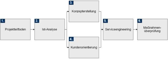 Vorgehensweise zur Umsetzung des Konzepts Service to Success