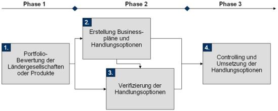 Vorgehensweise zur Entwicklung und Steuerung einer Vertriebsstrategie