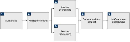 Vorgehensweise zur Optimierung des Service