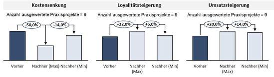 Potenziale des Customer Relationship Managements