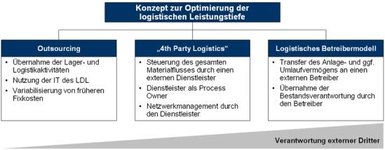 Konzept zur Optimierung der logistischen Leistungstiefe