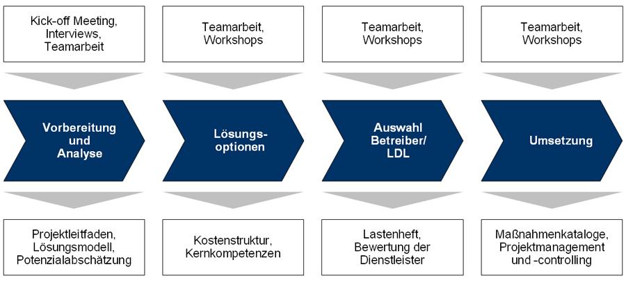 Optimierung der logistischen Leistungstiefe