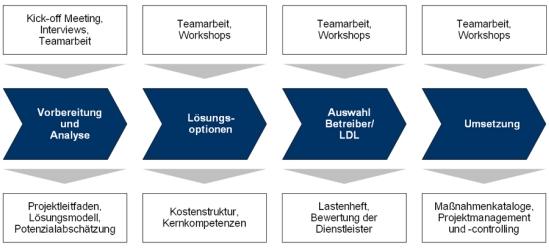 Vorgehensweise zur Optimierung der logistischen Leistungstiefe