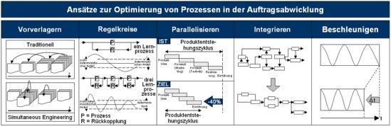 Ansätze zur Optimierung von Prozessen der Auftragsabwicklung