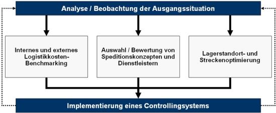 Konzept zur Optimierung der Transportkosten