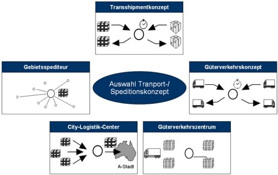 Auswahl des Transport- bzw. Speditionskonzepts