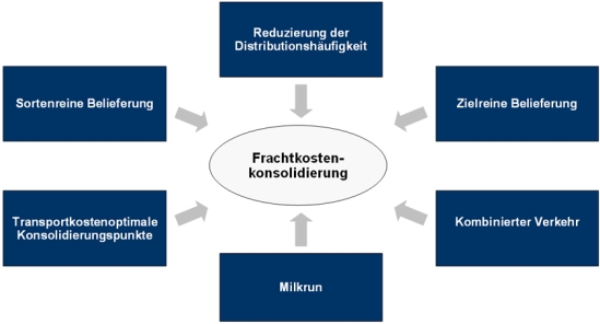 Ansatzpunkte zur Frachtkostenkonsolidierung